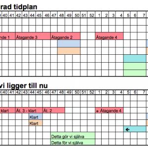 Tidplan - läget i november